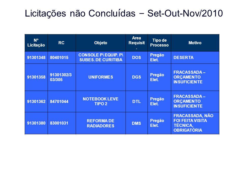 CONSOLE P\ EQUIP. P\ SUBES. DE CURITIBA