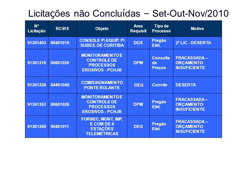 Licitações não Concluídas – Set-Out-Nov/2010