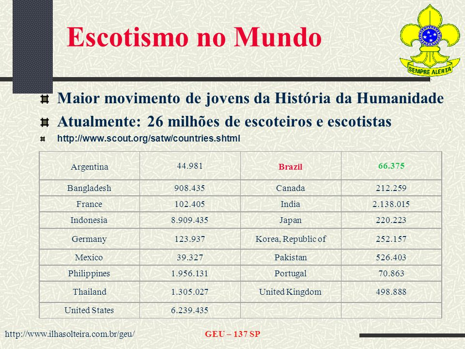 Escotismo no Mundo Maior movimento de jovens da História da Humanidade