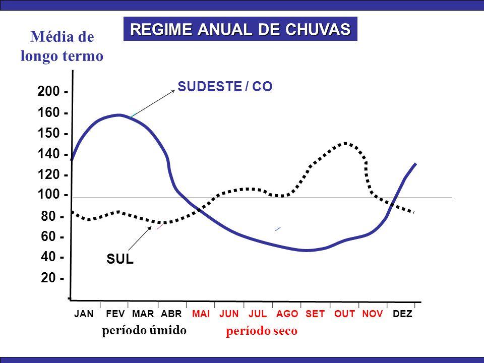 REGIME ANUAL DE CHUVAS Média de longo termo SUDESTE / CO 200 - 160 -