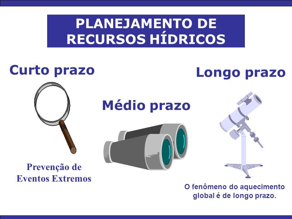PLANEJAMENTO DE RECURSOS HÍDRICOS Curto prazo Longo prazo Médio prazo