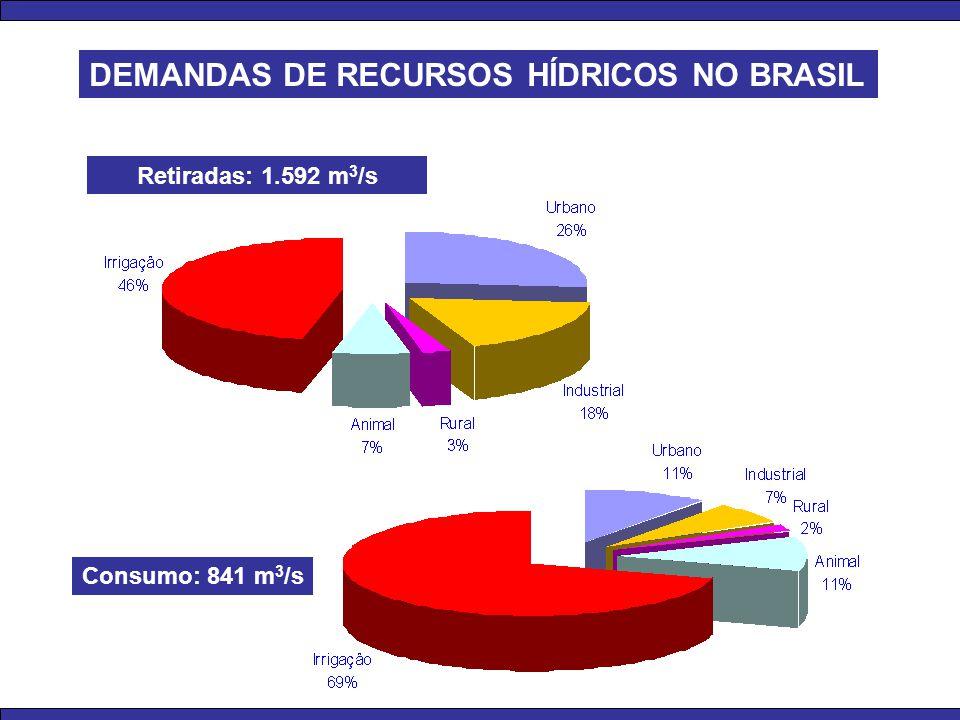 DEMANDAS DE RECURSOS HÍDRICOS NO BRASIL