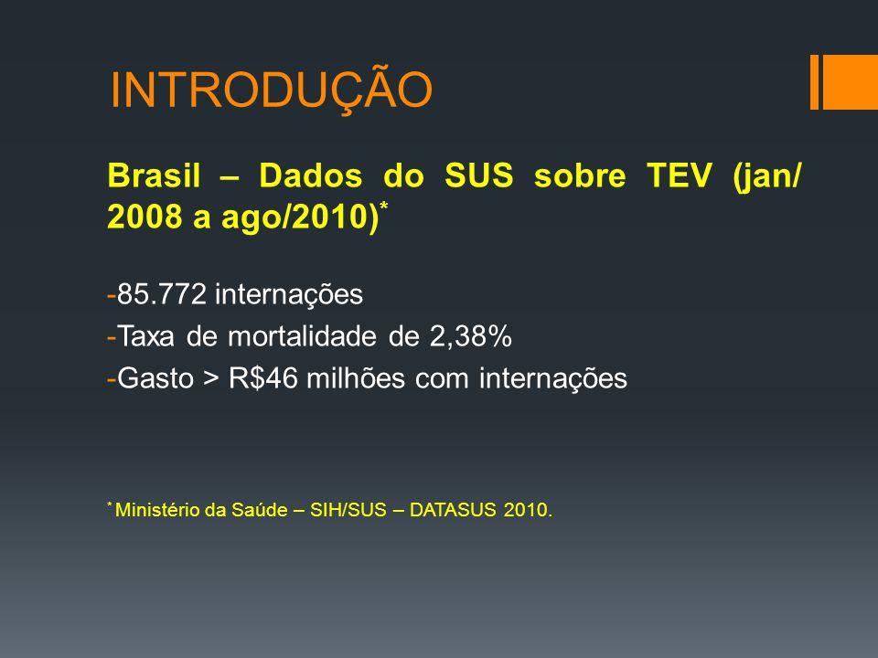 INTRODUÇÃO Brasil – Dados do SUS sobre TEV (jan/ 2008 a ago/2010)*