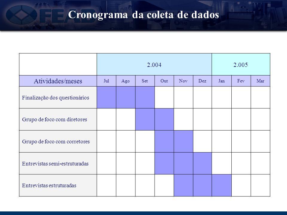 Cronograma da coleta de dados