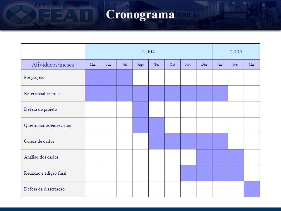 Cronograma Atividades/meses 2.004 2.005 Pré projeto