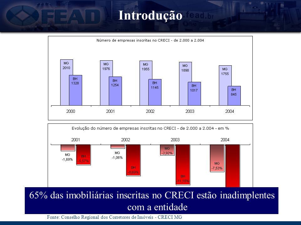 10:09 Introdução. 65% das imobiliárias inscritas no CRECI estão inadimplentes com a entidade.