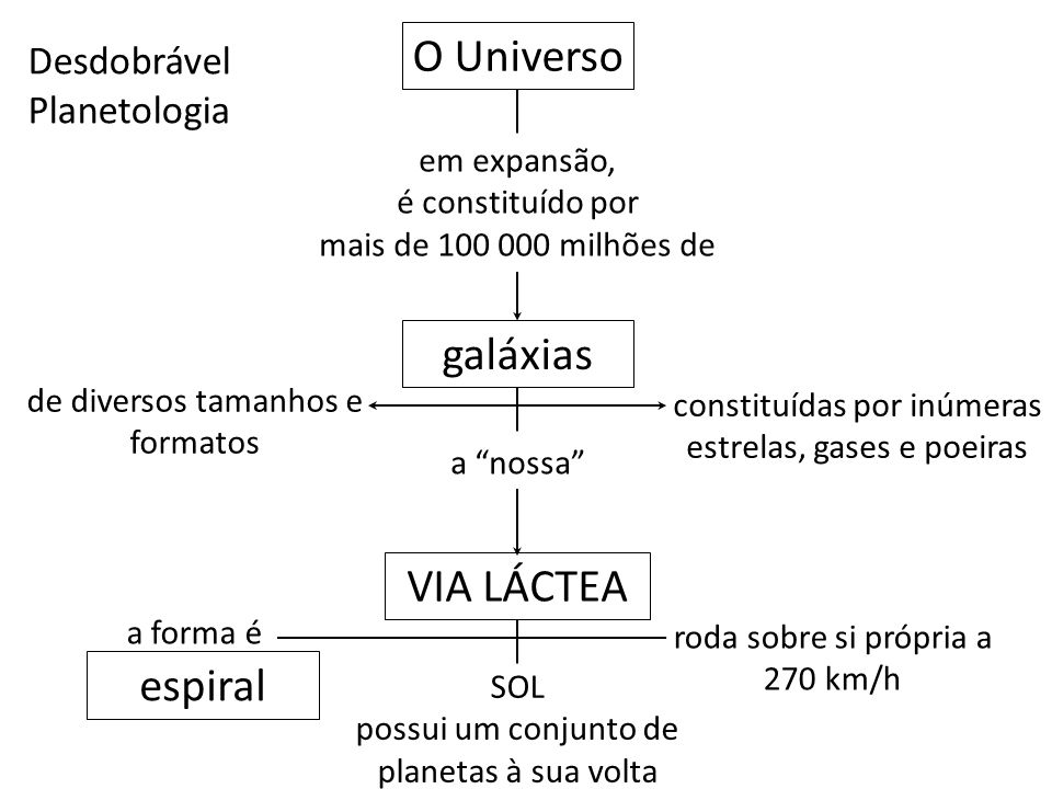 O Universo galáxias VIA LÁCTEA espiral Desdobrável Planetologia