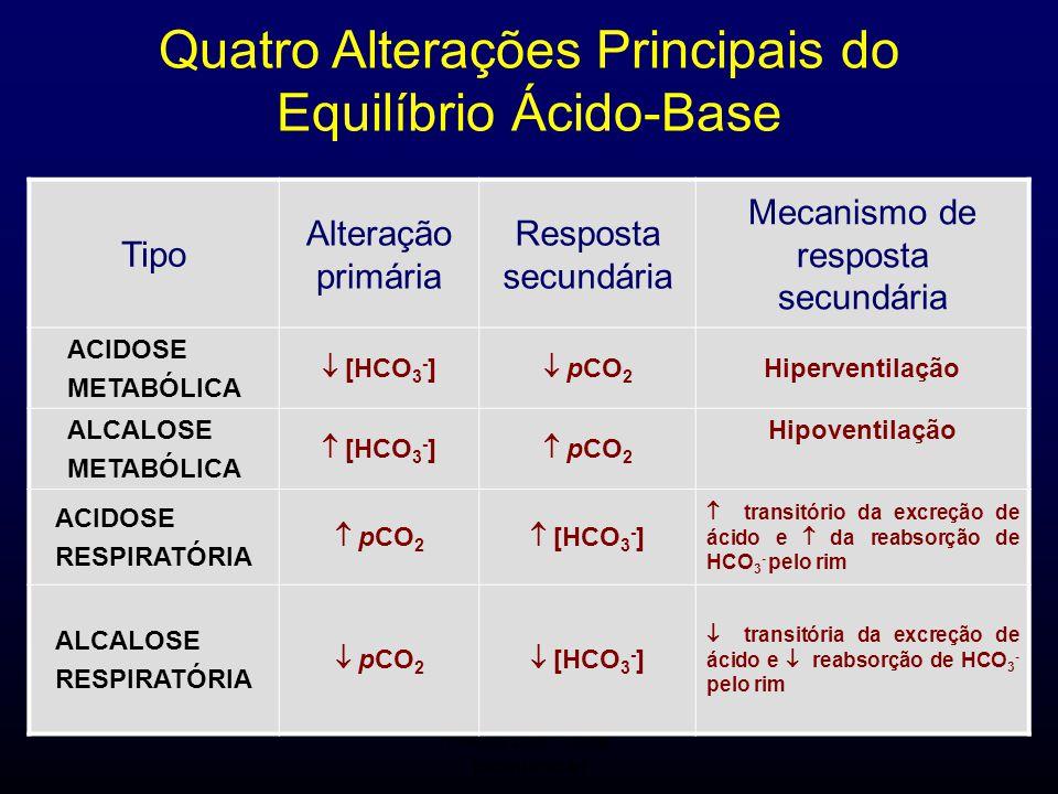Quatro Alterações Principais do Equilíbrio Ácido-Base