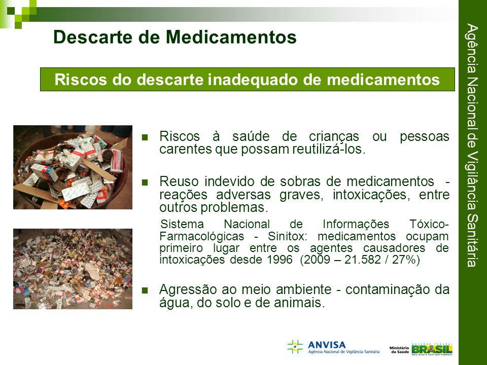 Riscos do descarte inadequado de medicamentos