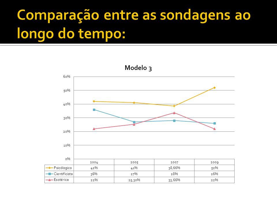 Comparação entre as sondagens ao longo do tempo: