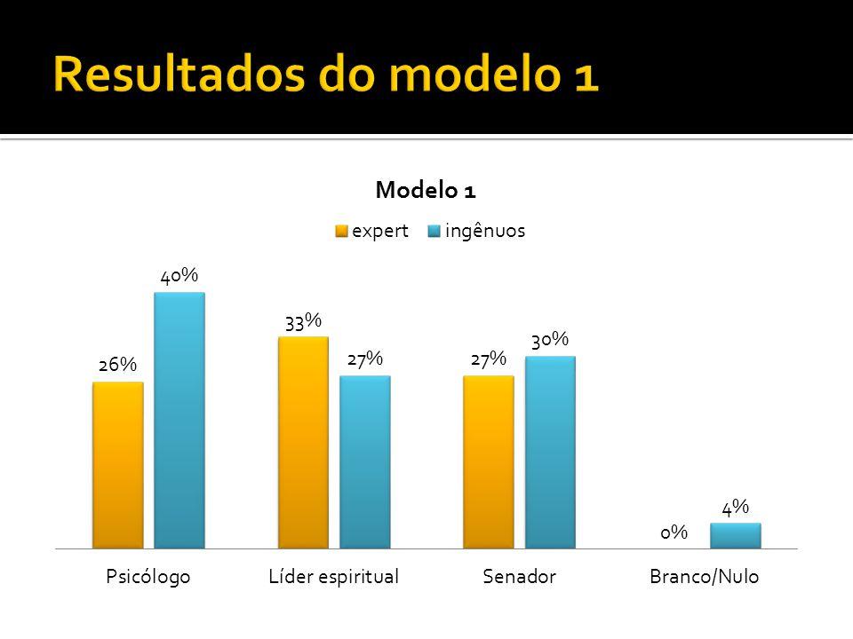 Resultados do modelo 1