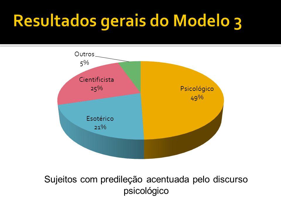 Resultados gerais do Modelo 3