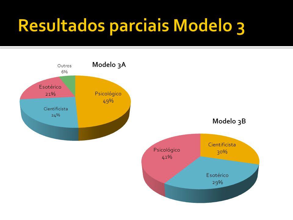 Resultados parciais Modelo 3