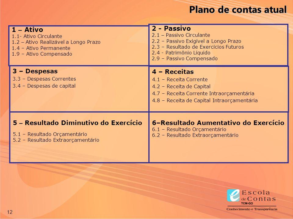 Plano de contas atual 2 - Passivo 1 – Ativo 3 – Despesas 4 – Receitas