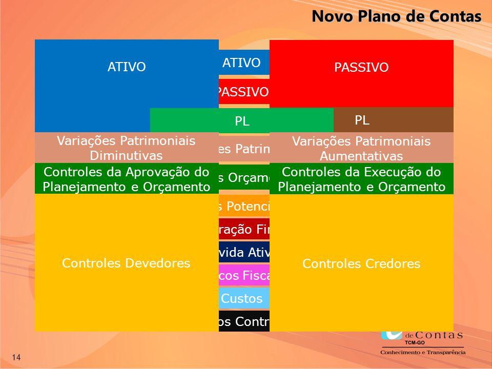Novo Plano de Contas ATIVO PASSIVO ATIVO PASSIVO PL PL