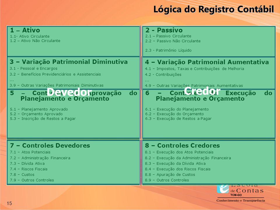 Credor Devedor Lógica do Registro Contábil 1 – Ativo 2 - Passivo