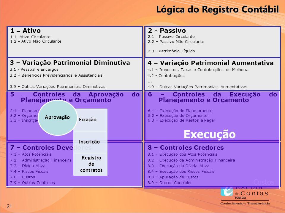 Execução Lógica do Registro Contábil Custos 1 – Ativo 2 - Passivo