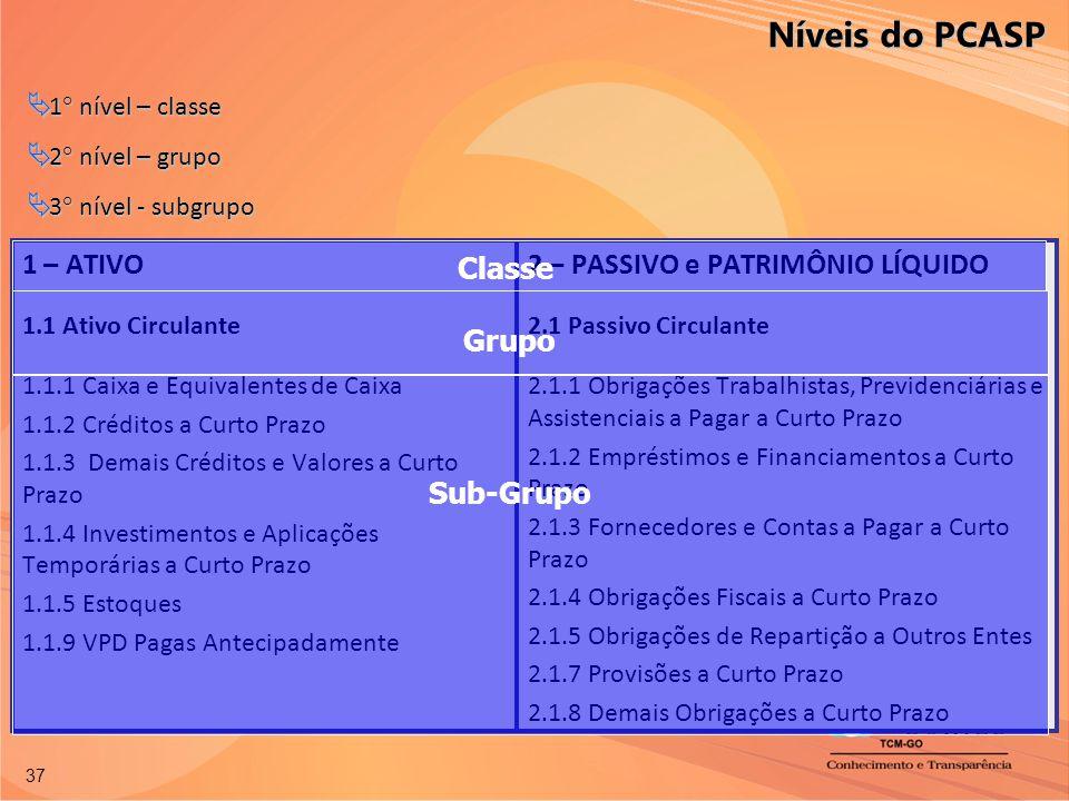 Níveis do PCASP 1 – ATIVO Classe 2 – PASSIVO e PATRIMÔNIO LÍQUIDO