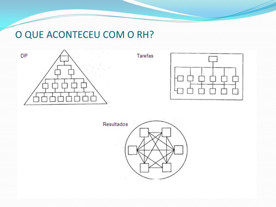O QUE ACONTECEU COM O RH