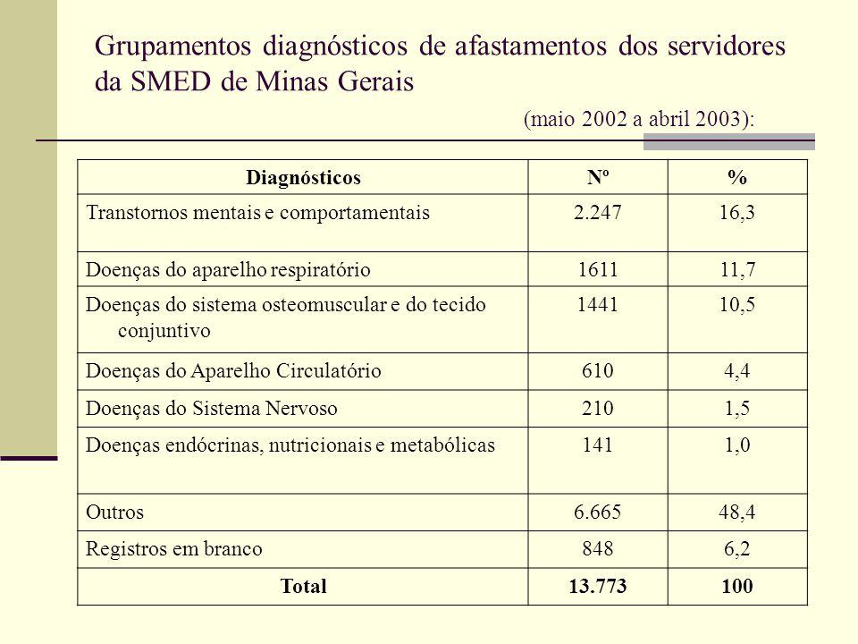 Grupamentos diagnósticos de afastamentos dos servidores da SMED de Minas Gerais (maio 2002 a abril 2003):
