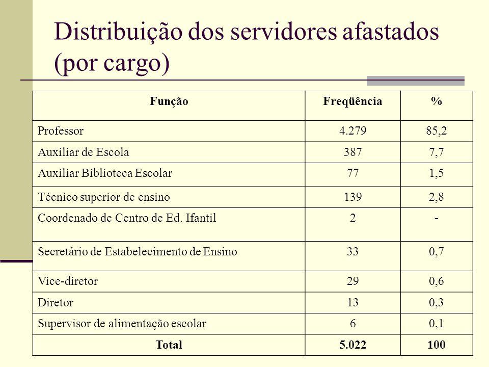 Distribuição dos servidores afastados (por cargo)