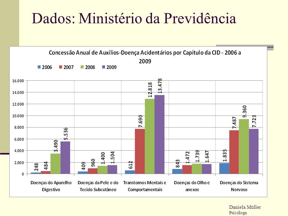 Dados: Ministério da Previdência