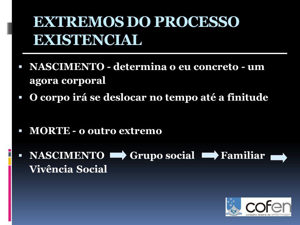 EXTREMOS DO PROCESSO EXISTENCIAL