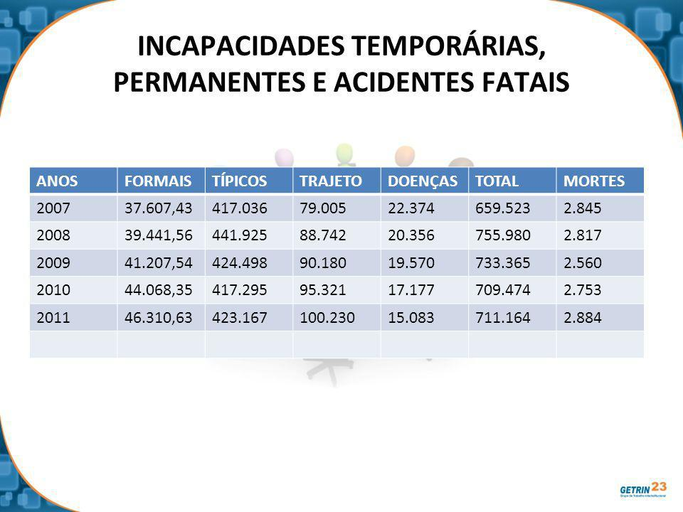 INCAPACIDADES TEMPORÁRIAS, PERMANENTES E ACIDENTES FATAIS