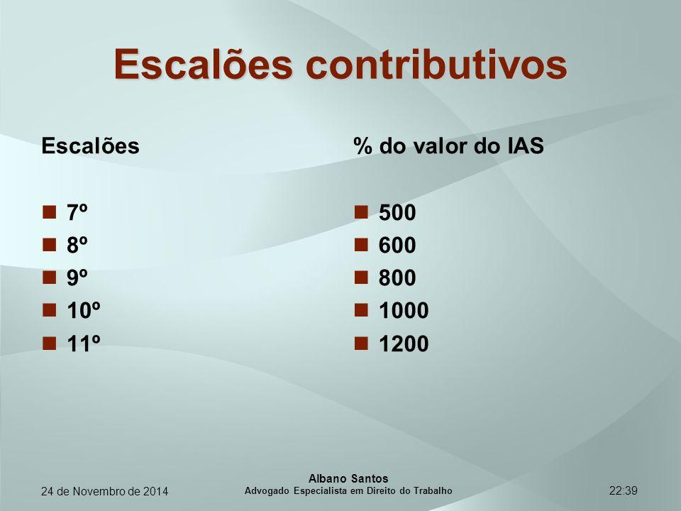 Escalões contributivos