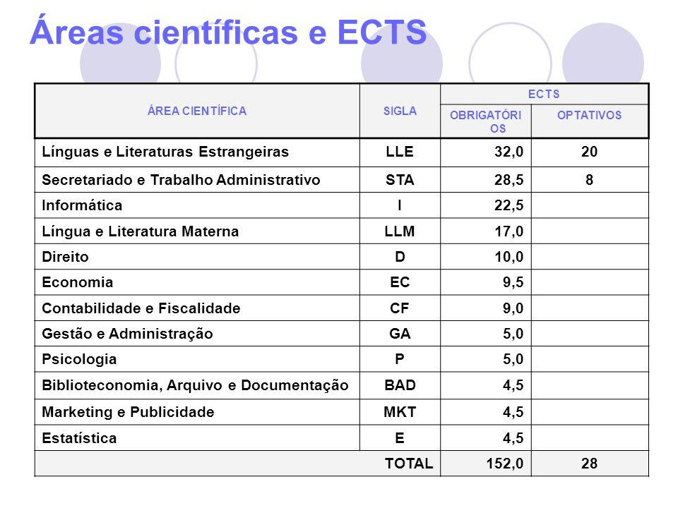 Áreas científicas e ECTS