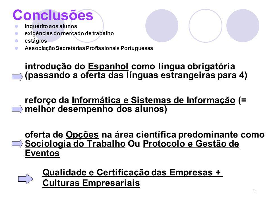 Conclusões inquérito aos alunos. exigências do mercado de trabalho. estágios. Associação Secretárias Profissionais Portuguesas.
