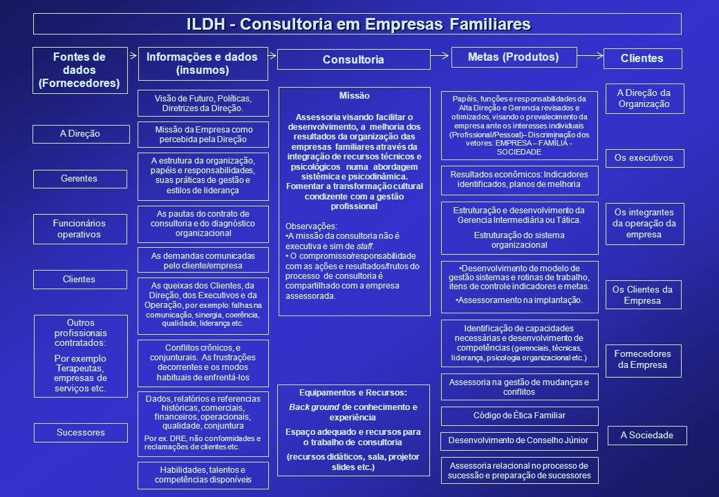 ILDH - Consultoria em Empresas Familiares