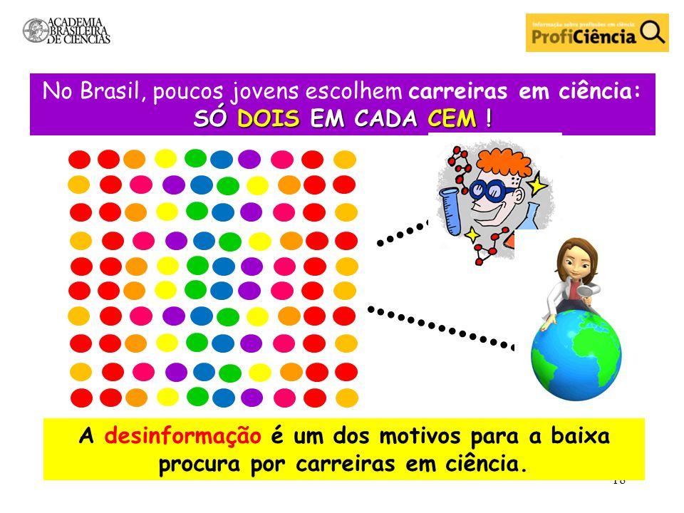 No Brasil, poucos jovens escolhem carreiras em ciência: