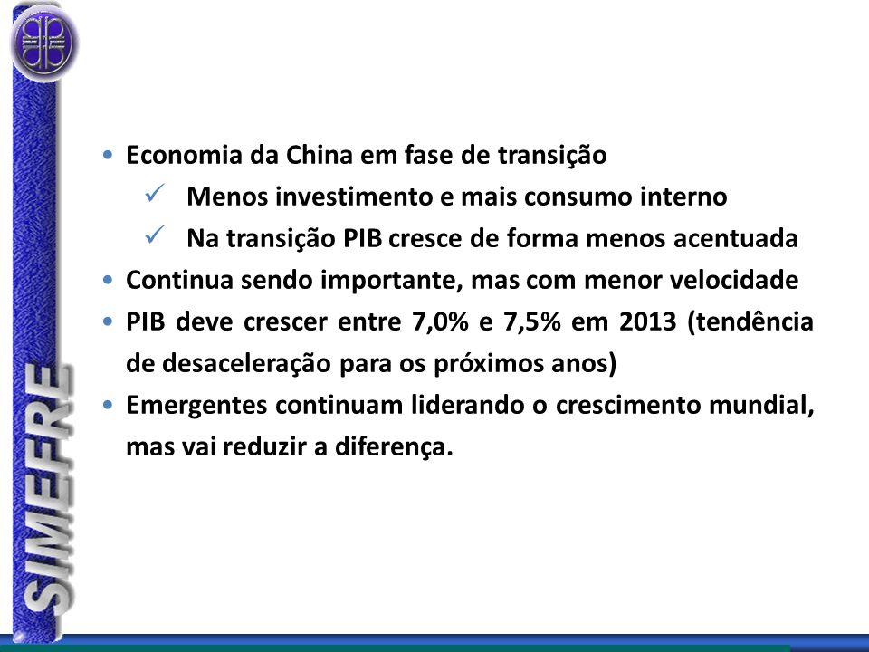 Economia da China em fase de transição