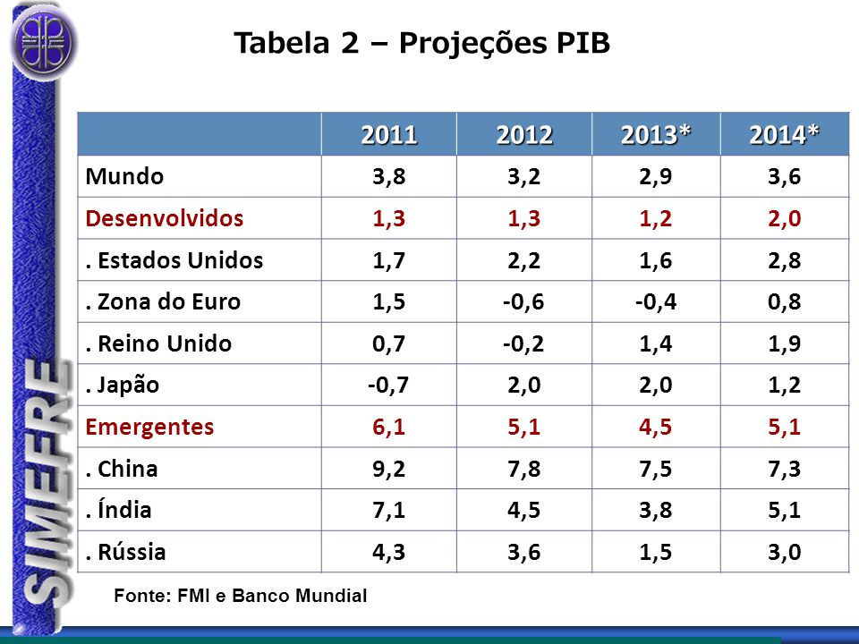 Tabela 2 – Projeções PIB 2011 2012 2013* 2014* Mundo 3,8 3,2 2,9 3,6