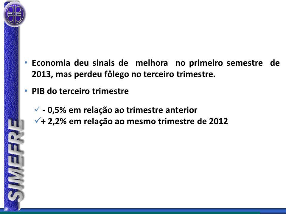 PIB do terceiro trimestre