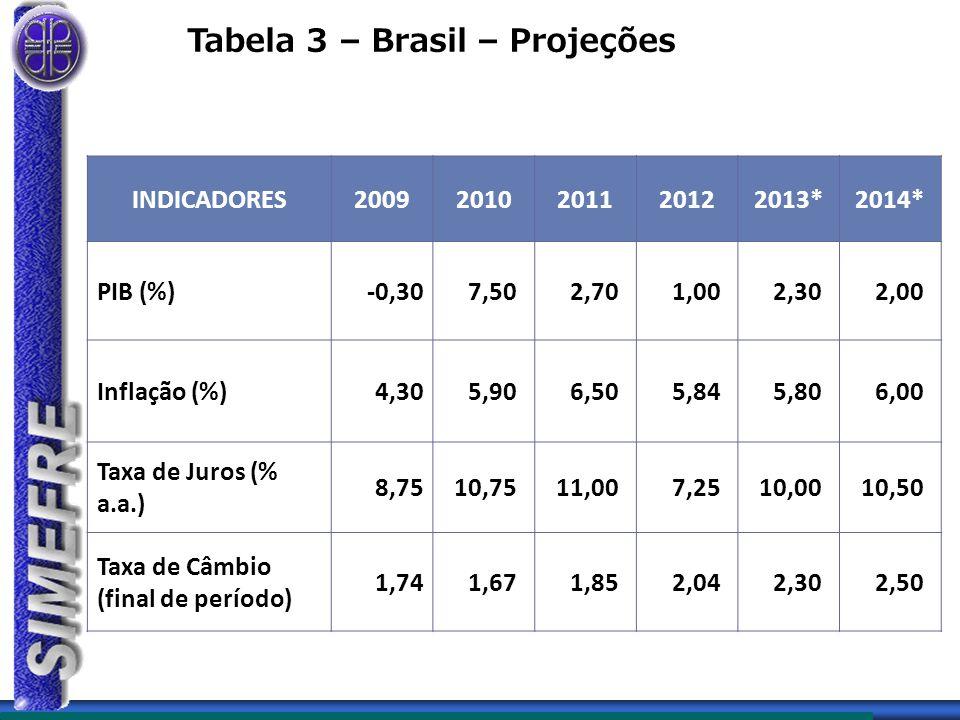 Tabela 3 – Brasil – Projeções