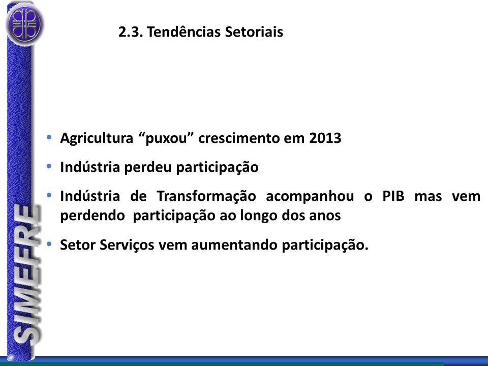 2.3. Tendências Setoriais Agricultura puxou crescimento em 2013. Indústria perdeu participação.