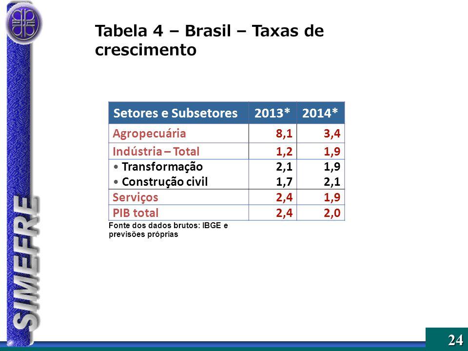 Tabela 4 – Brasil – Taxas de crescimento