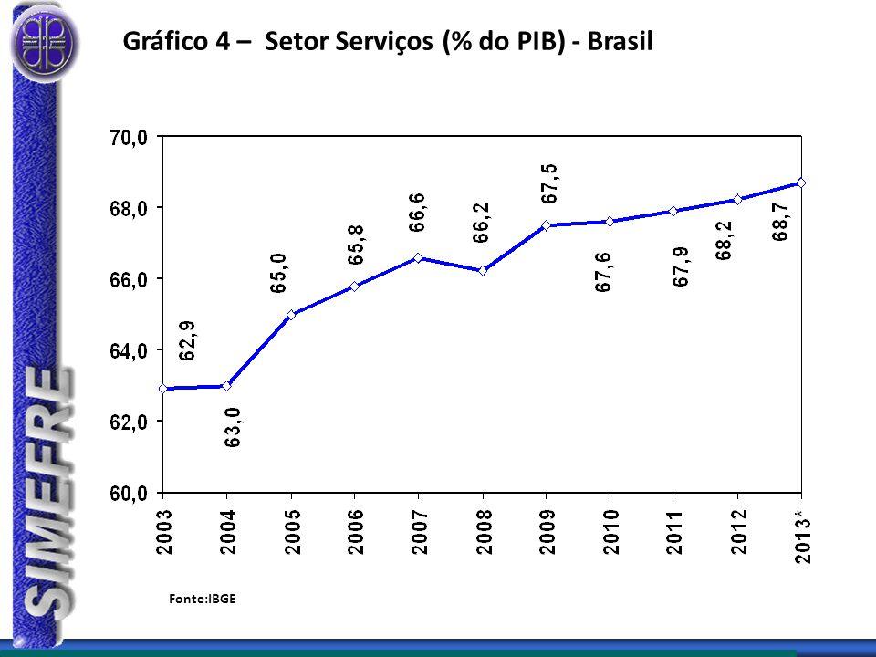 Gráfico 4 – Setor Serviços (% do PIB) - Brasil