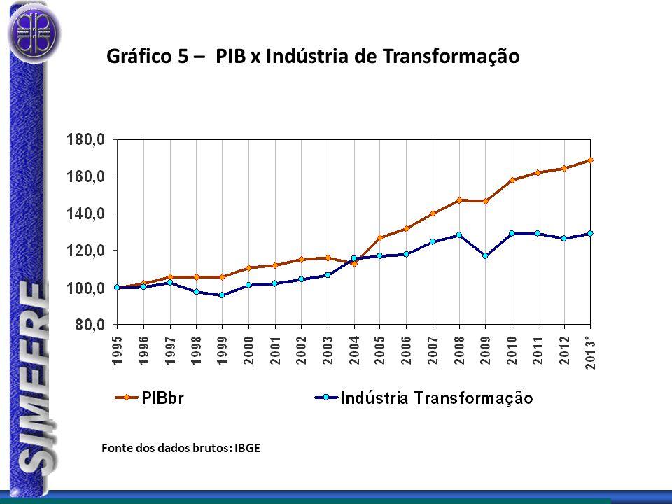 Gráfico 5 – PIB x Indústria de Transformação