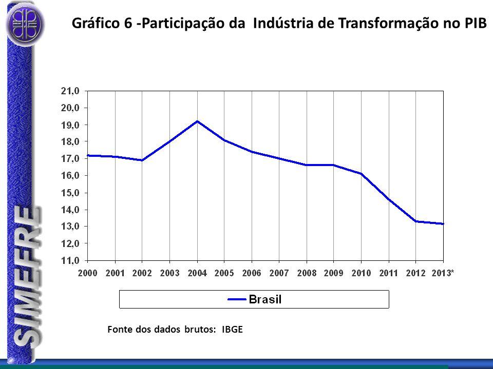 Gráfico 6 -Participação da Indústria de Transformação no PIB