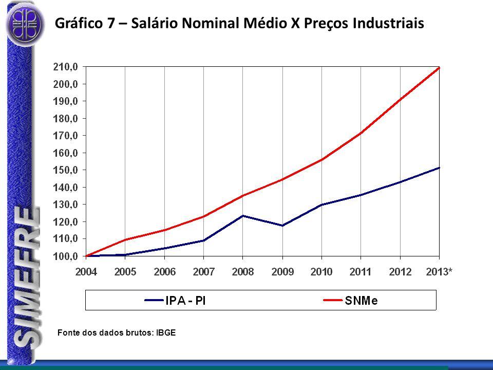 Gráfico 7 – Salário Nominal Médio X Preços Industriais