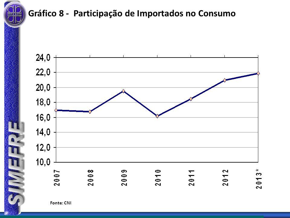 Gráfico 8 - Participação de Importados no Consumo
