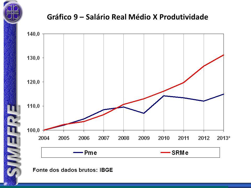 Gráfico 9 – Salário Real Médio X Produtividade