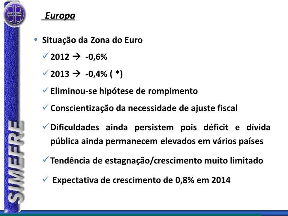 Europa Situação da Zona do Euro 2012  -0,6% 2013  -0,4% ( *)