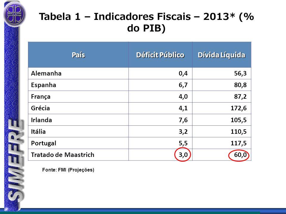 Tabela 1 – Indicadores Fiscais – 2013* (% do PIB)