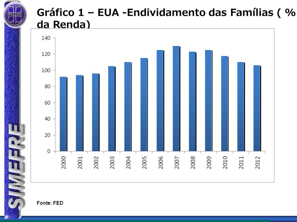 Gráfico 1 – EUA -Endividamento das Famílias ( % da Renda)