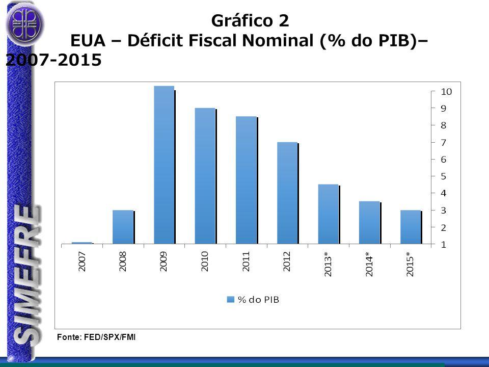 EUA – Déficit Fiscal Nominal (% do PIB)– 2007-2015