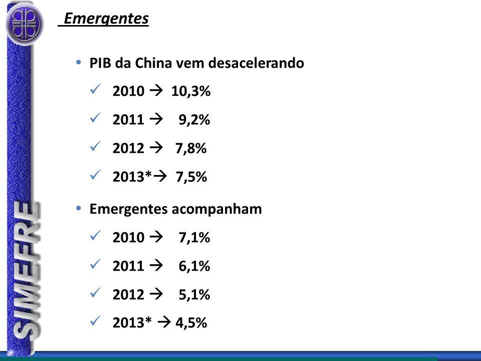 Emergentes PIB da China vem desacelerando 2010  10,3% 2011  9,2%